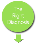 Pain Management Diagnosis